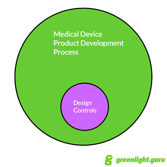 The ultimate guide to design controls for medical device for Medical product design companies