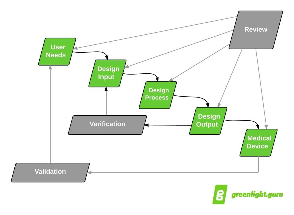 Design_Control_Waterfall_greenlight_guru-1024x750