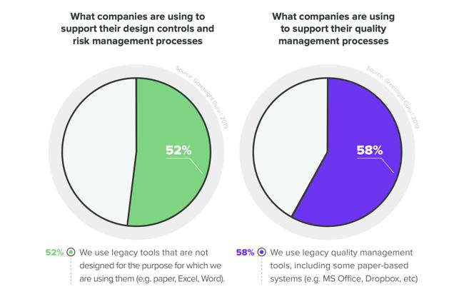 % companies using legacy