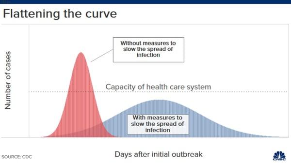 flattening-the-curve-novel-coronavirus