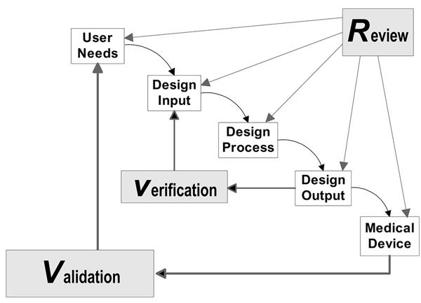 FDA--design-control-waterfall