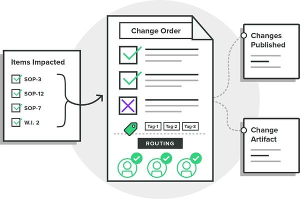 Greenlight Guru Change Management Software for Medical Devices