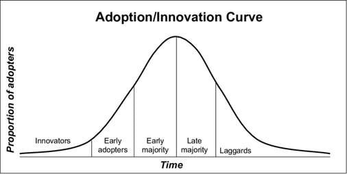 AdoptionInnovation Curve