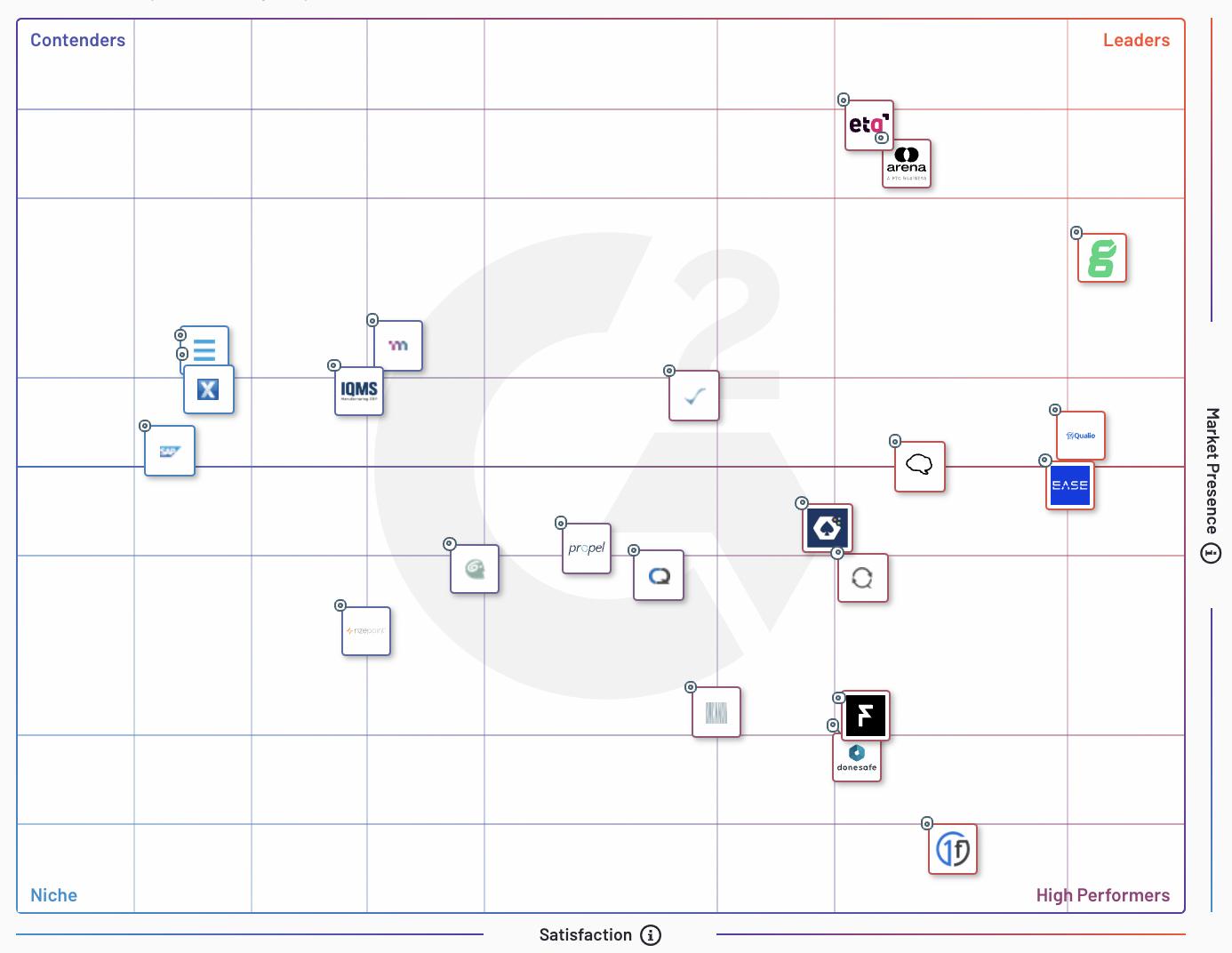 Best Quality Management Software G2 Grid