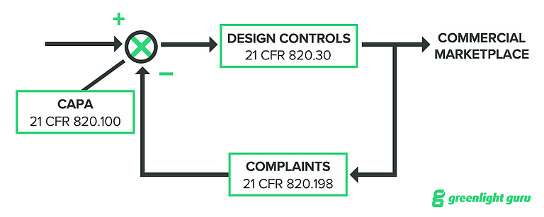 Complaints and Controls