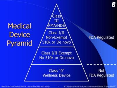Device-Pyramid