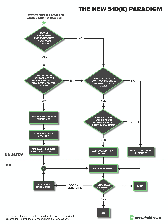 FDA 510k pathway roadmap
