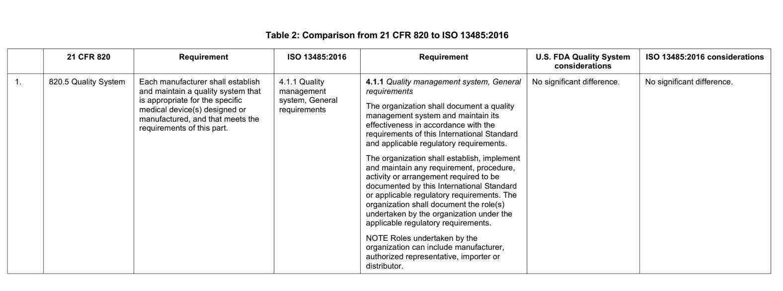 FDA QSR Transition to ISO 13485
