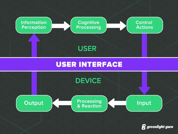 FDA user interface model