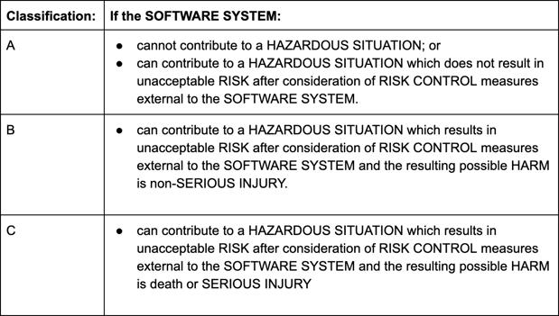 IEC 62304 standard