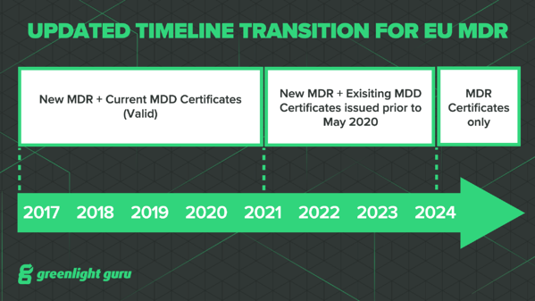 New MDR timeline post covid-19 delay