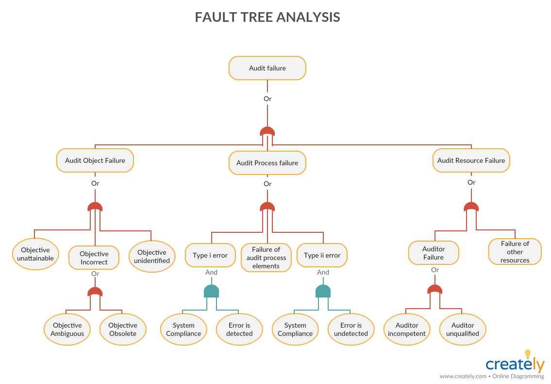 New-Fault-Tree-Analysis-