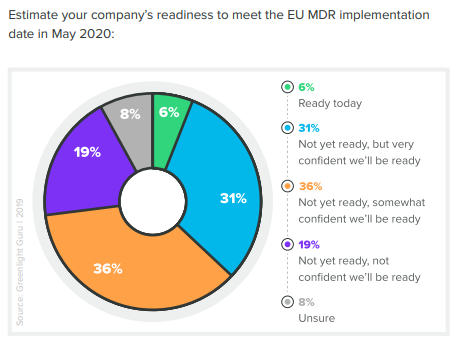 Only 6% of Medical Device Makers Are Ready for EU MDR — Are You?