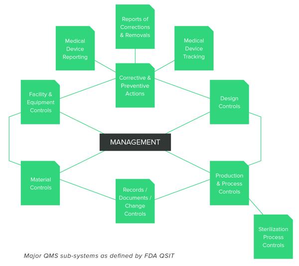 FDA QSIT subsystems