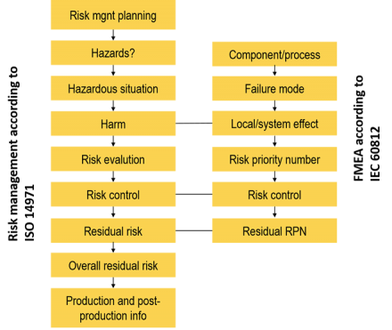 Risk-management-according-to-ISO-14971-vs-FMEA-560px-wide-e1403966416230