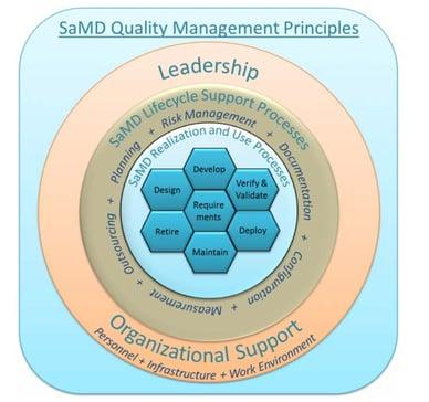 SaMD Quality management principles