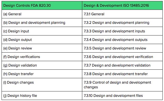 FDA Design Controls vs. ISO 13485:2016