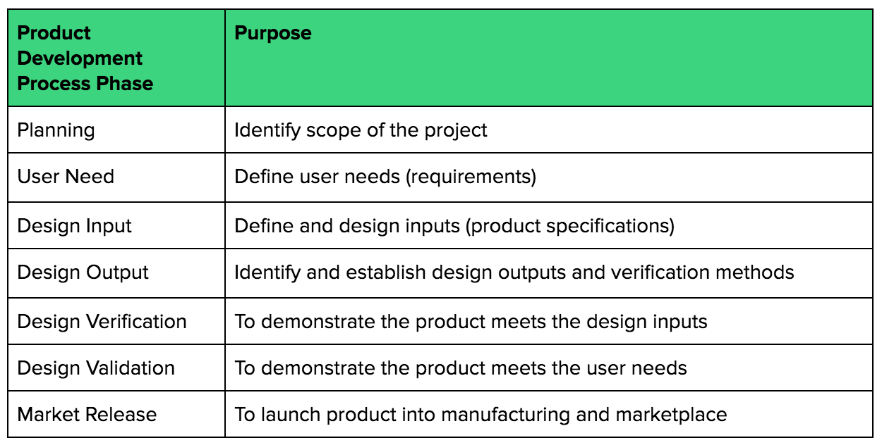 Product Development Phases