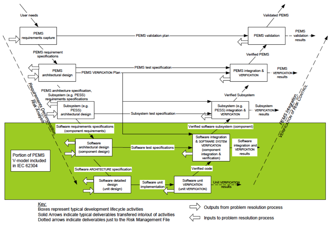 IEC 62304 - Software as part of the V-model
