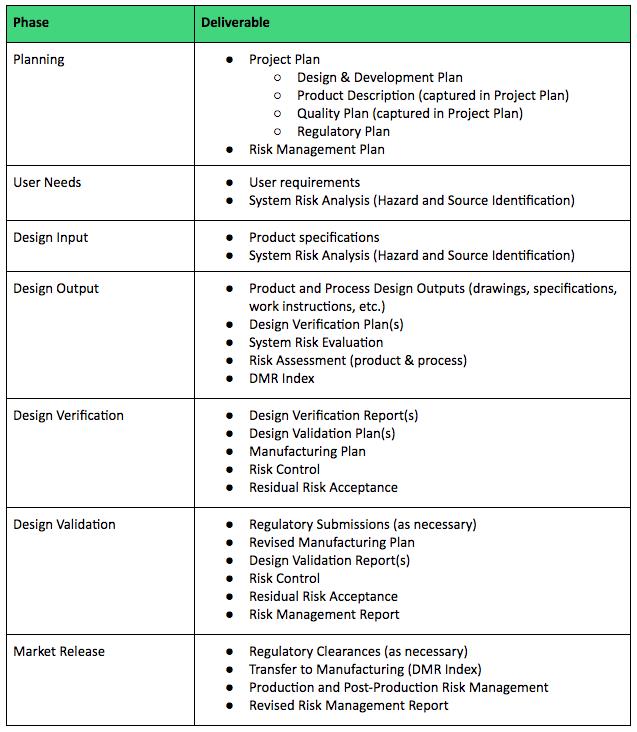 Design and Development Plan