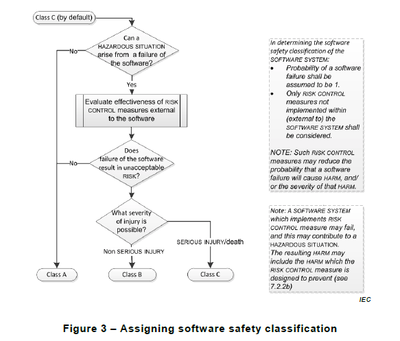 assigning software safety class