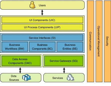 Software_Architecture_Assay_Mgmt_RND