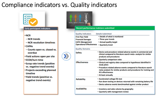Compliance vs Quality