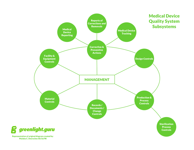 Medical_Device_Quality_System_Subsystems