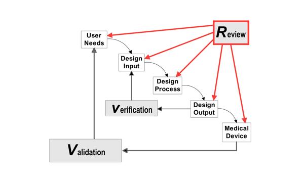 design reviews of waterfall diagram