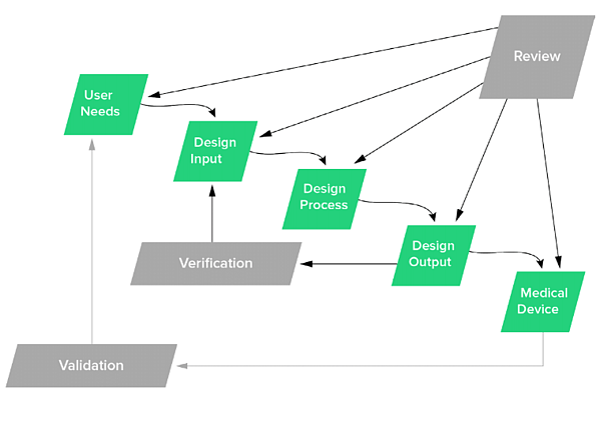 FDA design controls waterfall diagram