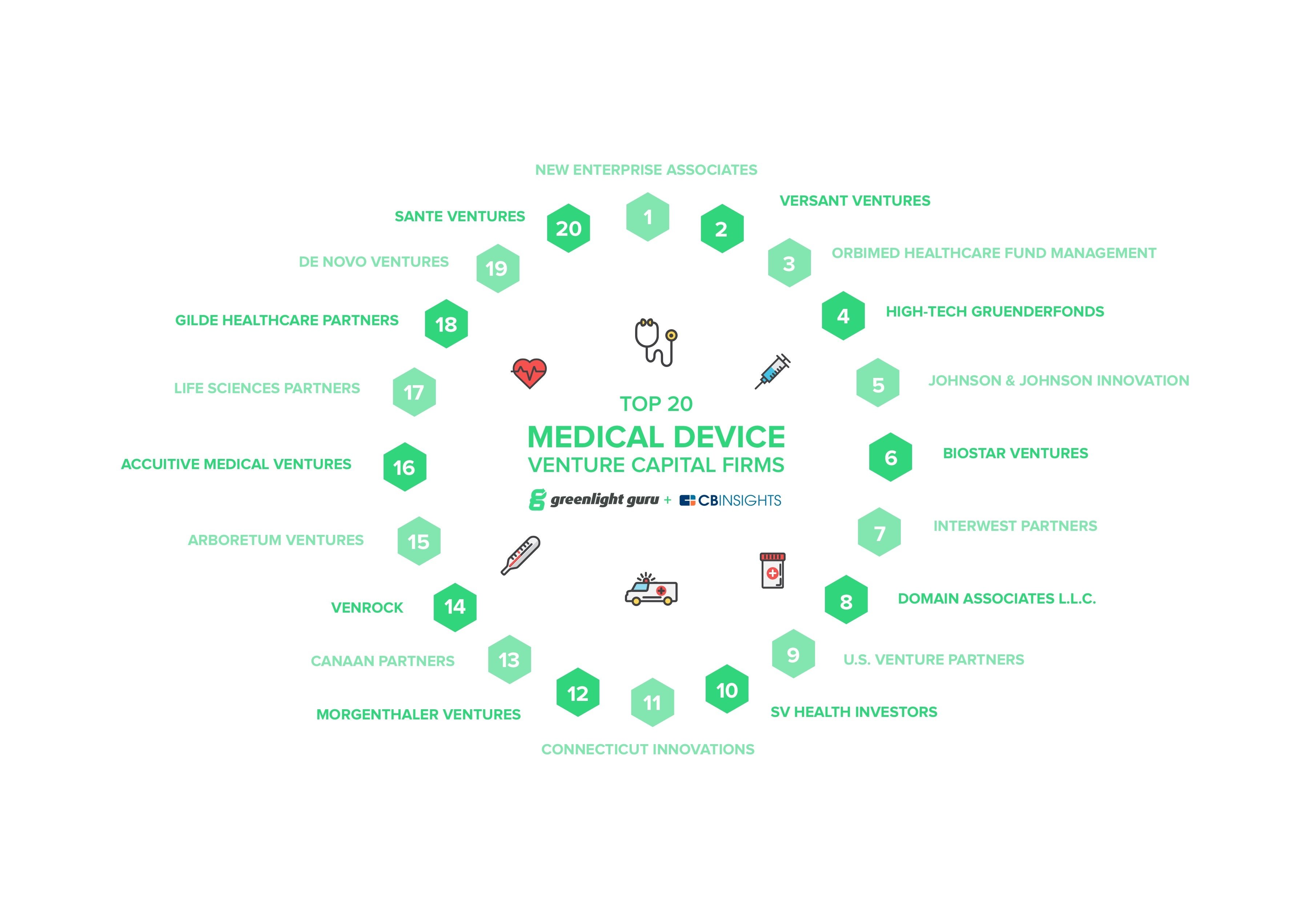 Top 20 Medical Device Venture Capital Firms