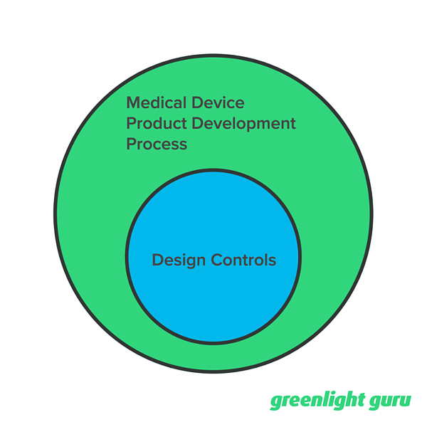 design controls medical device product development process