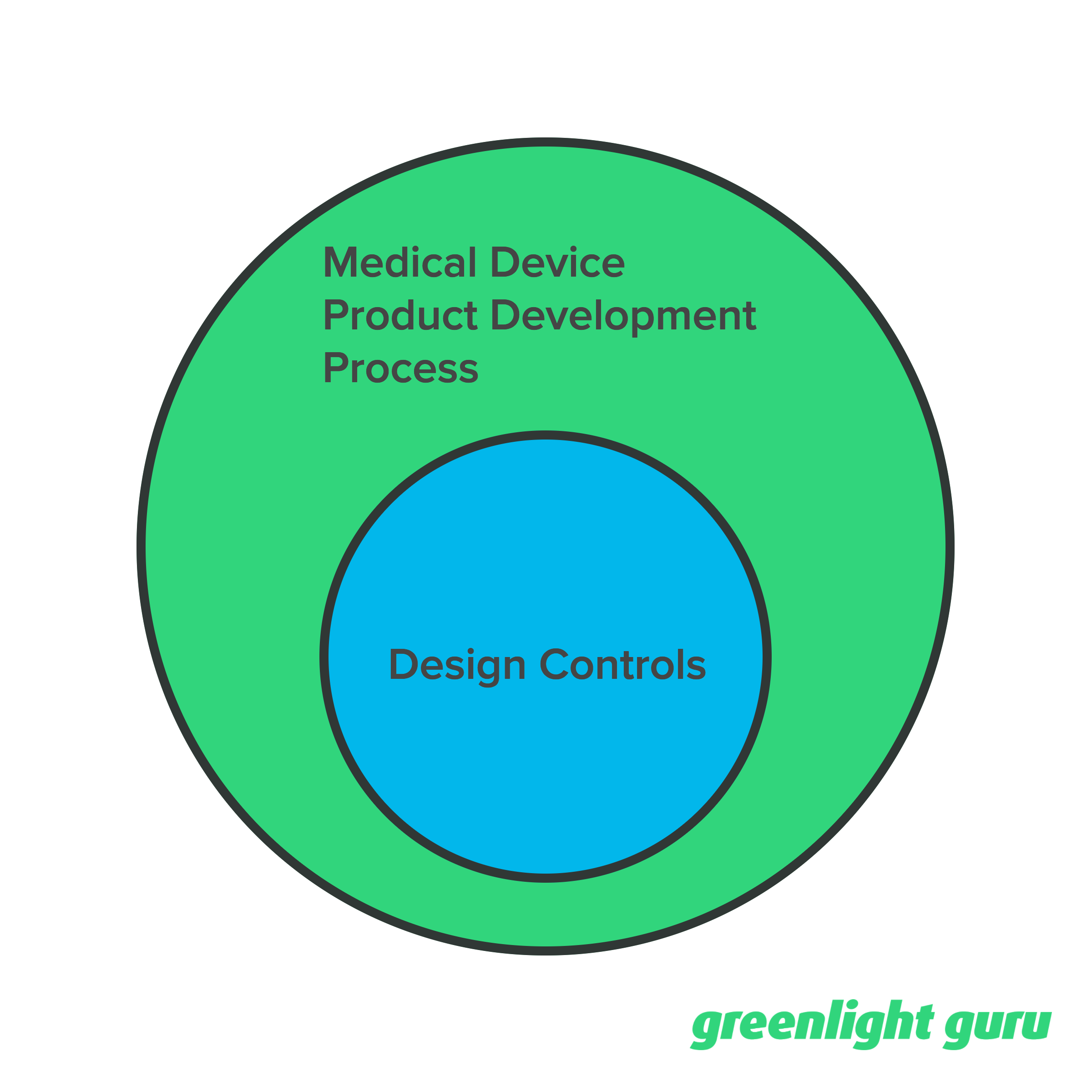 product_development_process