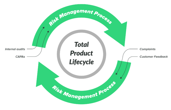 risk management process total product lifecycle
