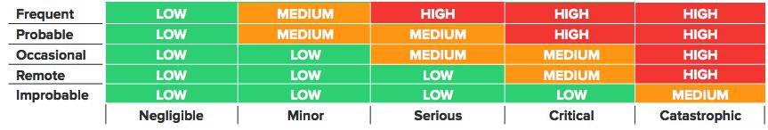 risk_acceptability_matrix
