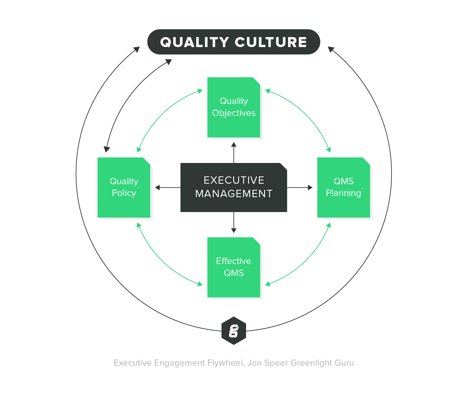 Executive Engagement Quality Culture - Jon Speer, Greenlight Guru