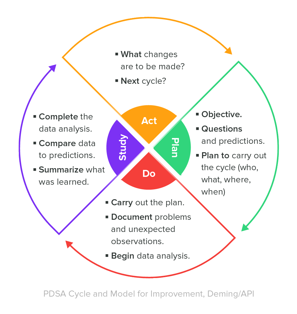 PDSA Deming Cycle