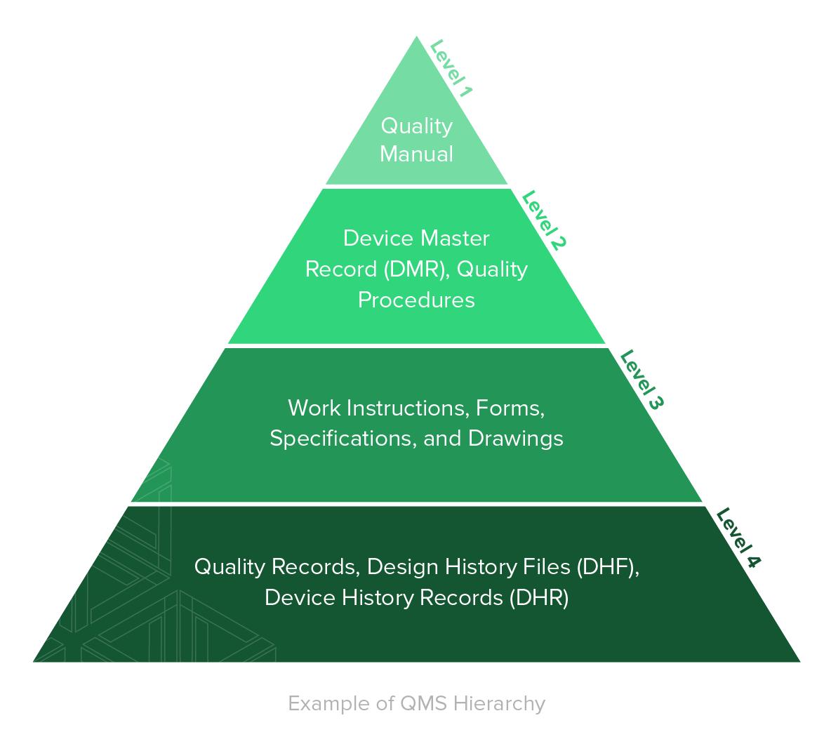 QMS Hierarchy