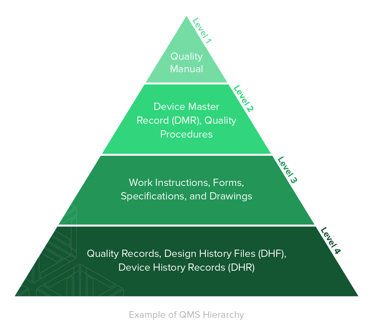 Quality records are documentation that demonstrate the QMS is being  executed and followed.