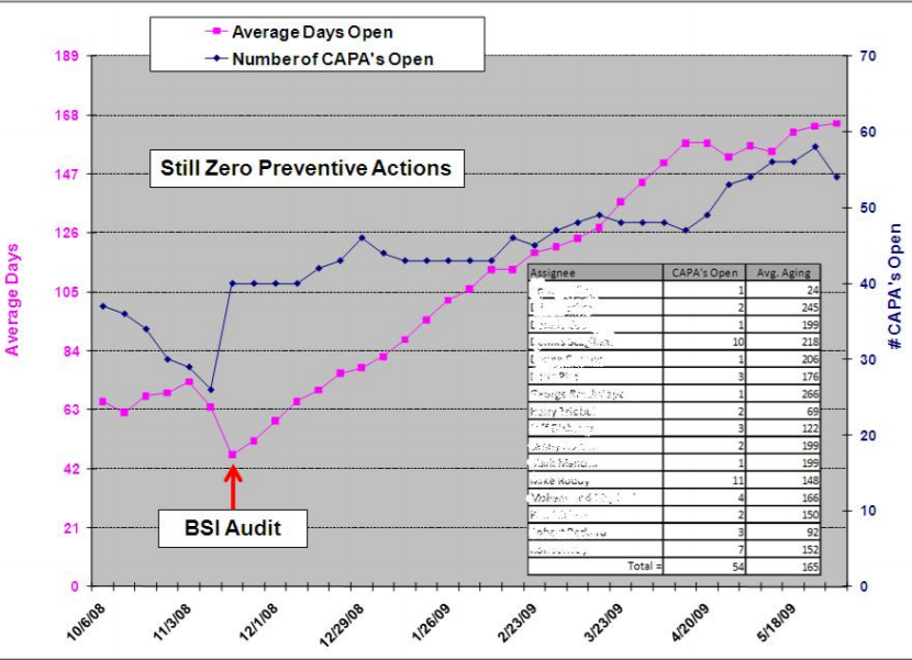 CAPA-data