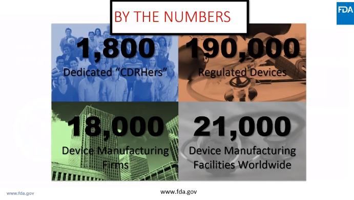 FDA-numbers