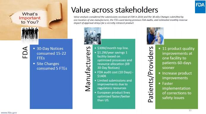 FDA-stakeholder-value