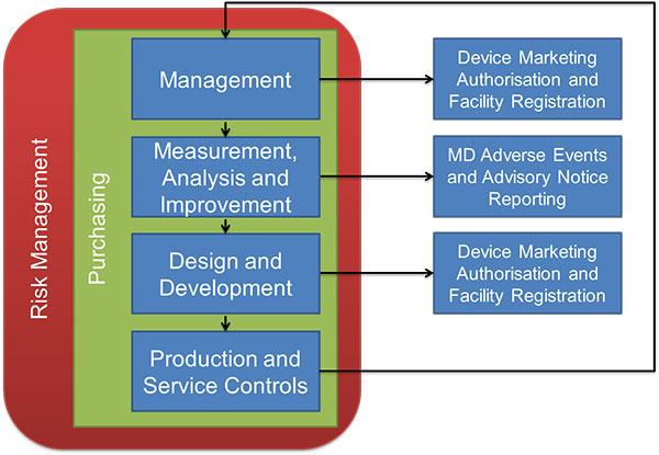 MDSAP-audit-process