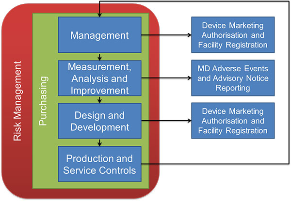 MDSAP-audit-process