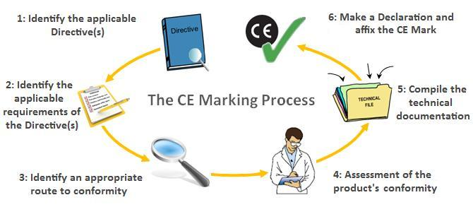 CE marking process